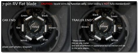 Ford Replacement Oem Tow Package Wiring Harnes 7way by Trailer Wiring Basics For Towing