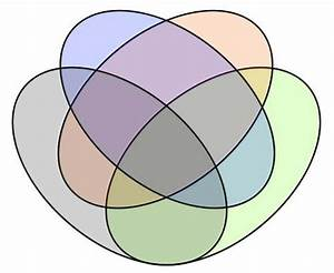 33 A Venn Diagram Is Best Used For