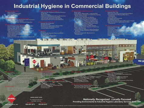 industrial hygiene poster
