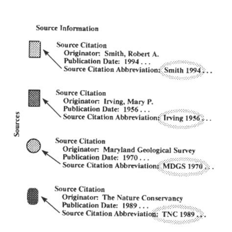 how do the quot source citation abbreviation quot and quot source used