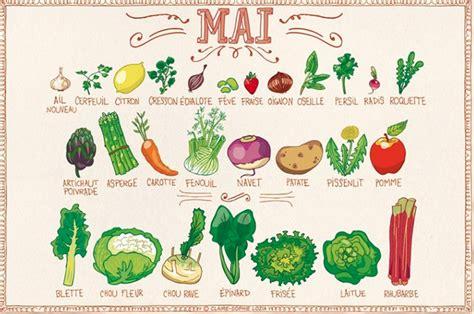 cuisiner le chou 5 astuces pour manger sainement et organiser ses repas