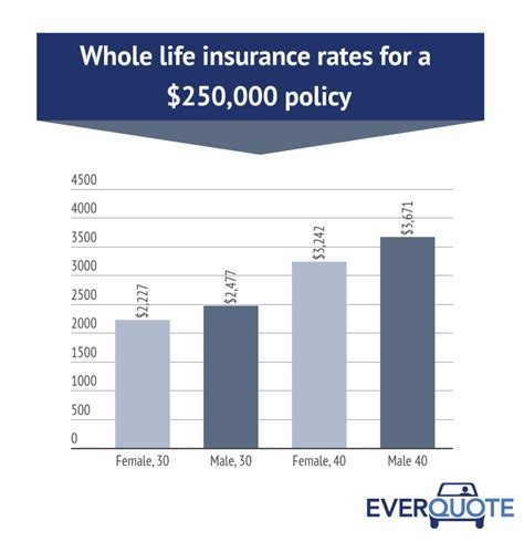 Whole Life Insurance How It Works And 2018 Rates. Can I Open A Bank Account Online With A Check. Web Collaboration Sites Fsu School Of Business. Home Security Systems Massachusetts. Richmond Va Abortion Clinic Famiy Guy Direct. Data Analysis Excel Mac Digital Signature Api. Customer Christmas Cards Dallas Acting School. California Cash Advance Online. Solar Companies In Colorado Sell Homes Fast