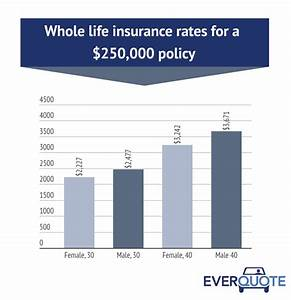 Whole Life Insurance How It Works And 2018 Rates