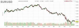 Euro Vs Dollar Chart 10 Years Durdgereport457 Web Fc2 Com