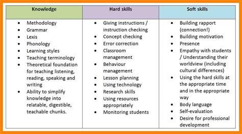 10 soft skill resume cv for teaching