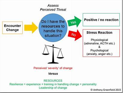 Change Stress Stressful Cause Forces