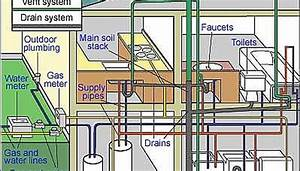 How To Drain Waste Vent Systems