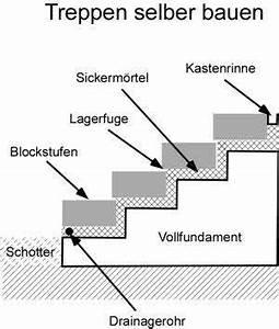 Blockstufen Beton Setzen : anleitung mit bauanleitung treppen selber bauen hangterassen pinterest treppe selber ~ Orissabook.com Haus und Dekorationen