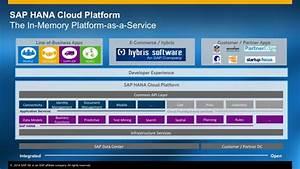 Sap Hana Cloud Platform  U2013 Setting The Stage  Part 2