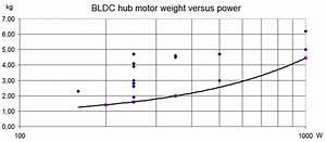 Hub Motor Selection