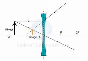 Ray Diagram Lens Worksheet