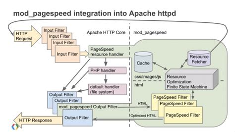 speed modpagespeed  apache module  faster