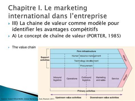 chaine de valeur porter marketing international