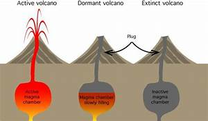 An active volcano has a magma chamber that is full. A ...
