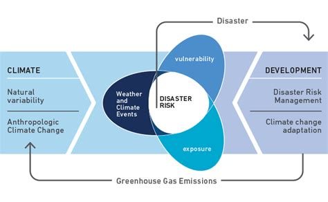 Different Risk Factors Underlying Disaster - Images All ...