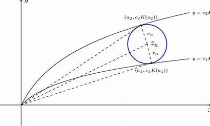 Concave Case Complex Plane Diagram