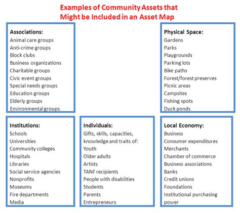 asset mapping template identifying assets and needs rural obesity prevention toolkit