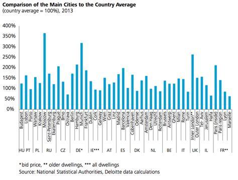 mietnebenkosten pro qm immobilienreport m 252 nchen deloitte property index 2014 php