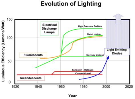 leds the future of lighting led technology the future of residential lighting