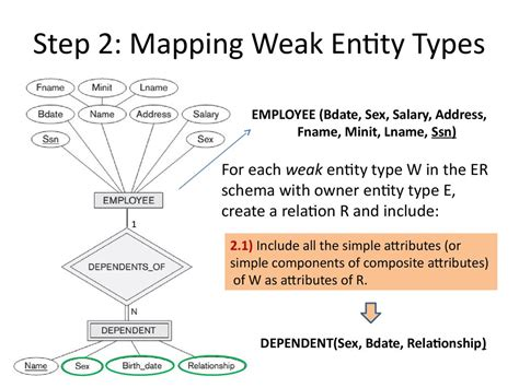 analysis  design  data systems er  relational mapping lecture  prezentatsiya onlayn