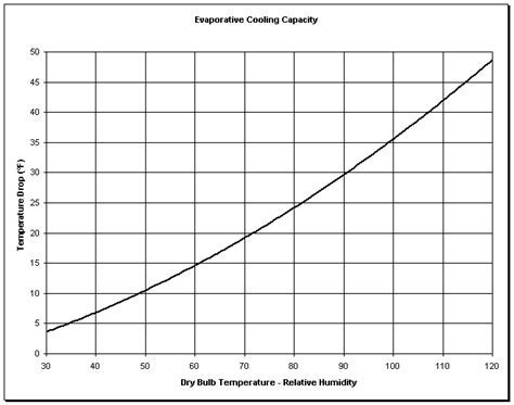 Evaporative Cooling Capacity Chart