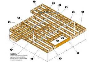 which product is better i joists or floor trusses part 1