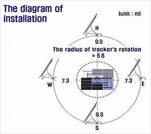 Rooftop Solar Tracker (Dual Axis Tracking System) from ...