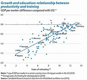 Education and economic growth | CaixaBank Research