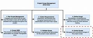 Project Scope Control Management