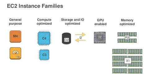 ec2 gpu choosing the right ec2 instance and applicable use cases