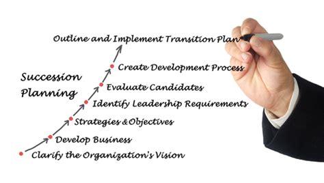 helpful templates simplify succession planning hr