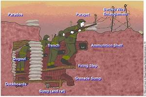 Picture Of Trench Diagram  This Is A Great Picture Because