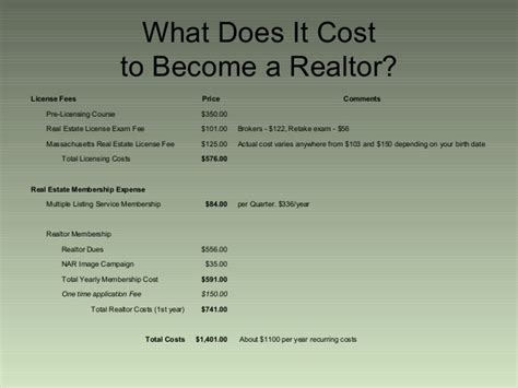 What Does A Cost by What Does It Take To Become A Massachusetts Real Estate