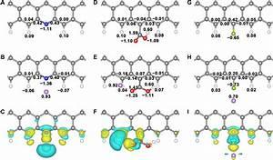 Lithiophilicity Chemistry Of Heteroatom
