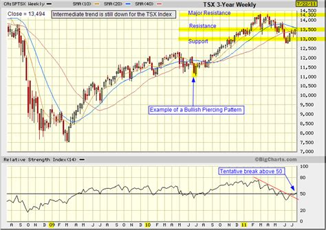 tsx index chart analysis tradeonlineca