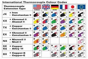 Northeast Thermocouple Sensors Ltd