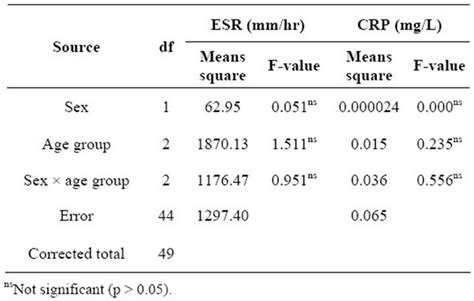 discordantly elevated erythrocyte sedimentation rate esr and depressed c reactive protein crp