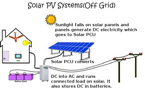 Off Grid With Solar System Battery Backup For