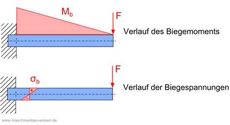 biegung berechnen biegespannung berechnen