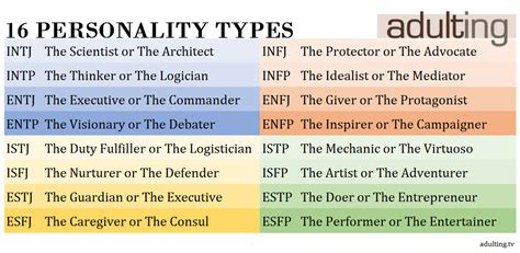 What's Your Myers-briggs Personality Type?