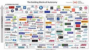 Segmenting The Autonomous Vehicle Value Chain  A Look At