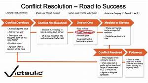 Conflict Styles Chart These Executives Are Building The Future Are You The