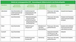 Abrechnung Goä : neue goz leistungsabrechnung gem 6100 und 2197 zwp ~ Themetempest.com Abrechnung
