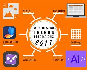 Top 10 Web Design Trends Predictions You Should Know For 2017