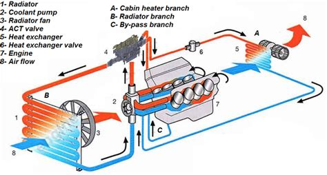 Typical External Simplified Coolant Circuit Download