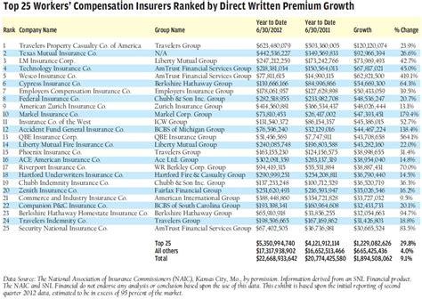 Top 25 Workers' Compensation Insurers Grow Premium 29.8