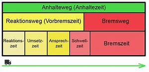 Bremsweg Berechnen : anhalteweg und bremsweg richtig berechnen ~ Themetempest.com Abrechnung
