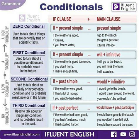 Conditionals In English  English Learn Site