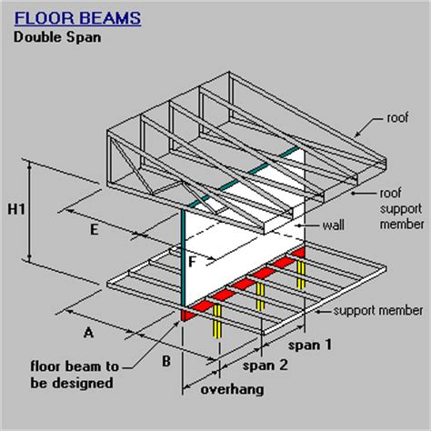wall parallel and roof