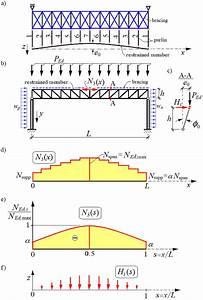 Schemes Of  A  Bracing  B  Roof Girder To Columns Pin